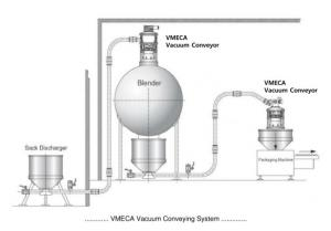 VMECA Vacuum Conveyor Equipments.